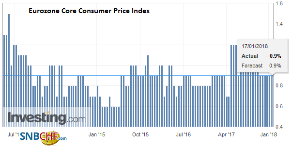 Eurozone Core Consumer Price Index (CPI) YoY, December 2017
