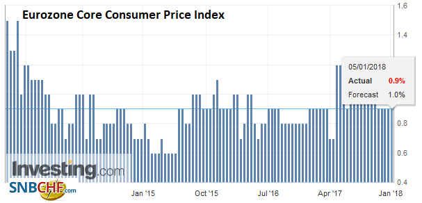Eurozone Core Consumer Price Index (CPI) YoY, Dec 2017