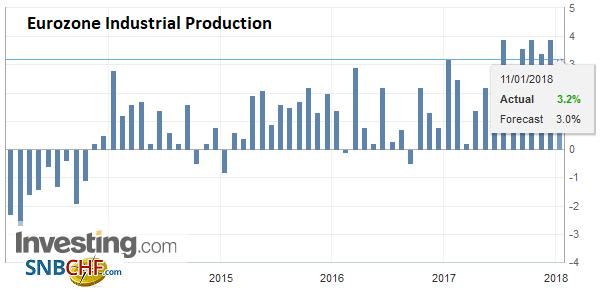 Eurozone Industrial Production YoY, Nov 2017