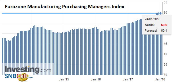Eurozone Manufacturing Purchasing Managers Index (PMI), Jan 2018