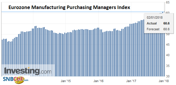 Eurozone Manufacturing Purchasing Managers Index (PMI), Dec 2017