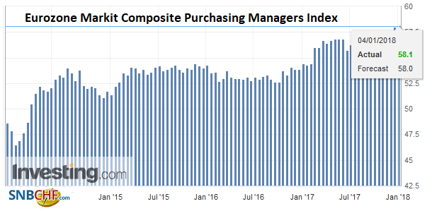 Eurozone Markit Composite Purchasing Managers Index (PMI), Jan 2018