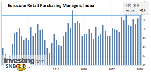 Eurozone Retail Purchasing Managers Index (PMI), Dec 2017