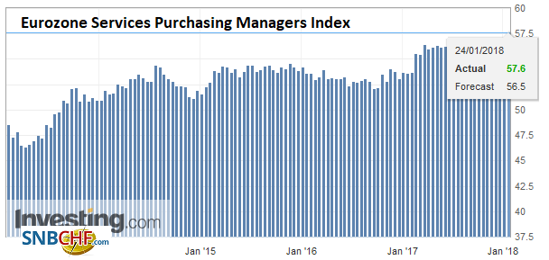 Eurozone Services Purchasing Managers Index (PMI), Jan 2018