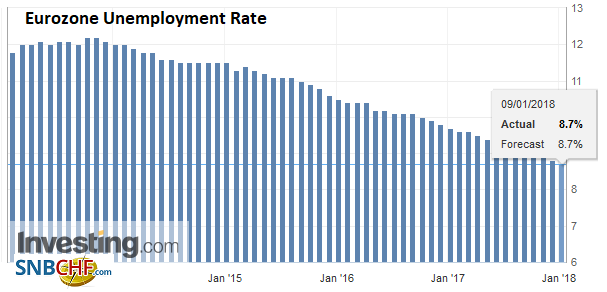Eurozone Unemployment Rate, Nov 2017