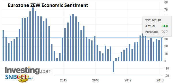 Eurozone ZEW Economic Sentiment, Jan 2018
