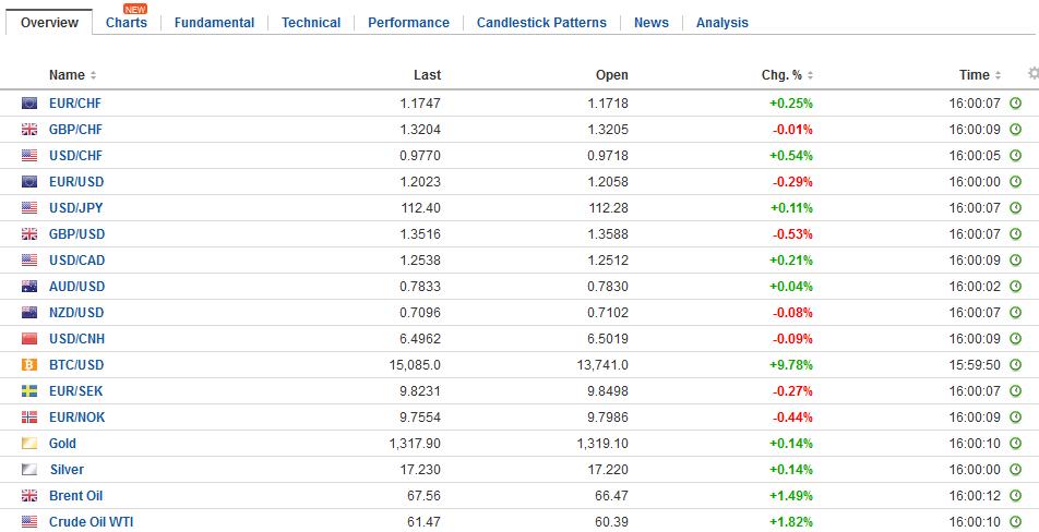 FX Daily Rates, January 03