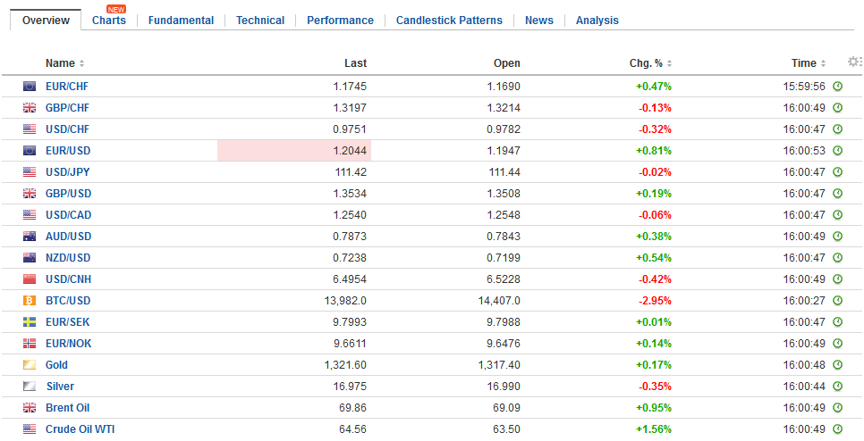 FX Daily Rates, January 11