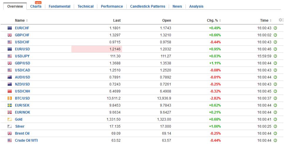 FX Daily Rates, January 12