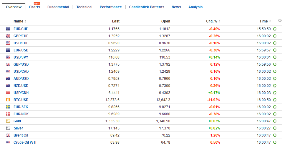 FX Daily Rates, January 16