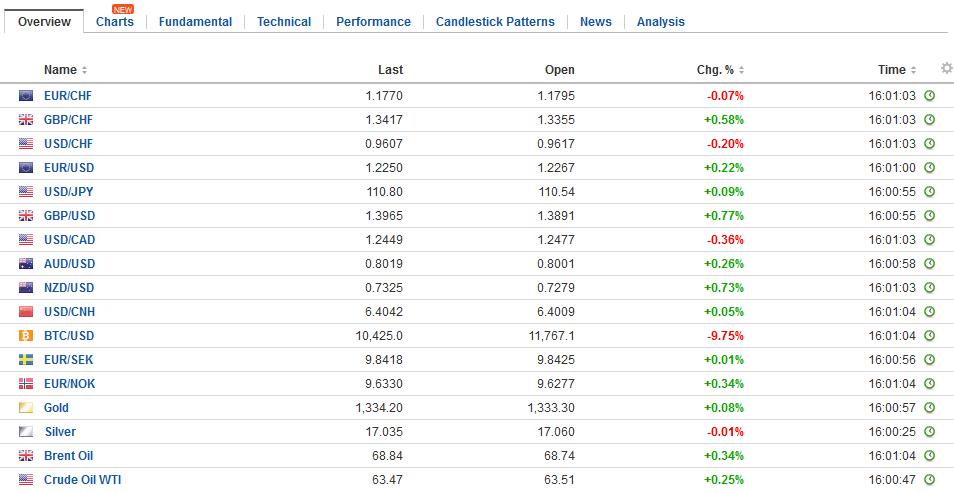 FX Daily Rates, January 22