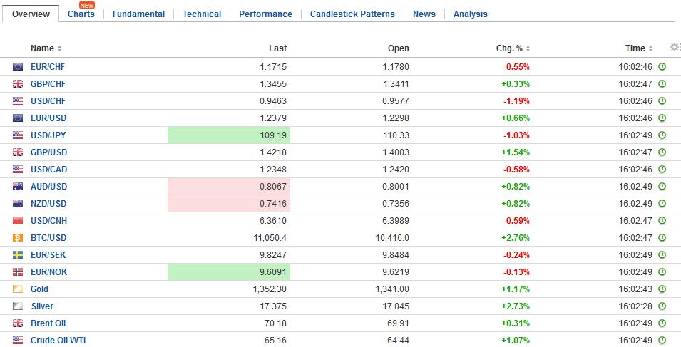 FX Daily Rates, January 24