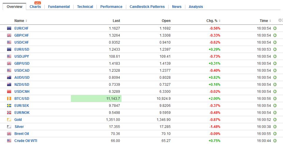 FX Daily Rates, January 26