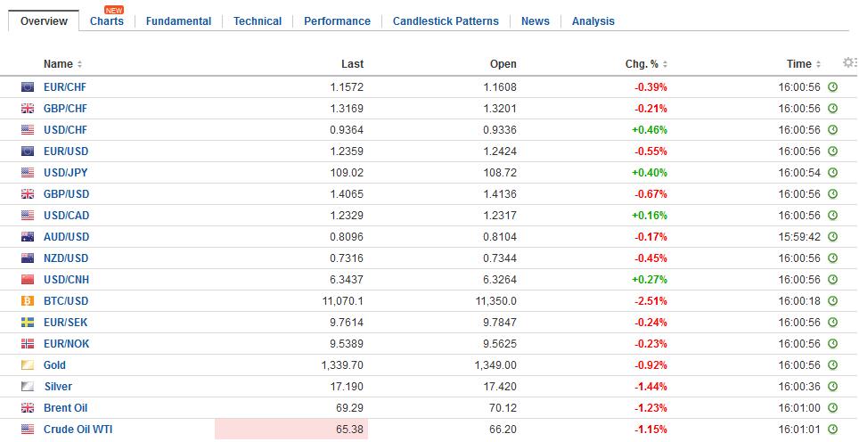 FX Daily Rates, January 29