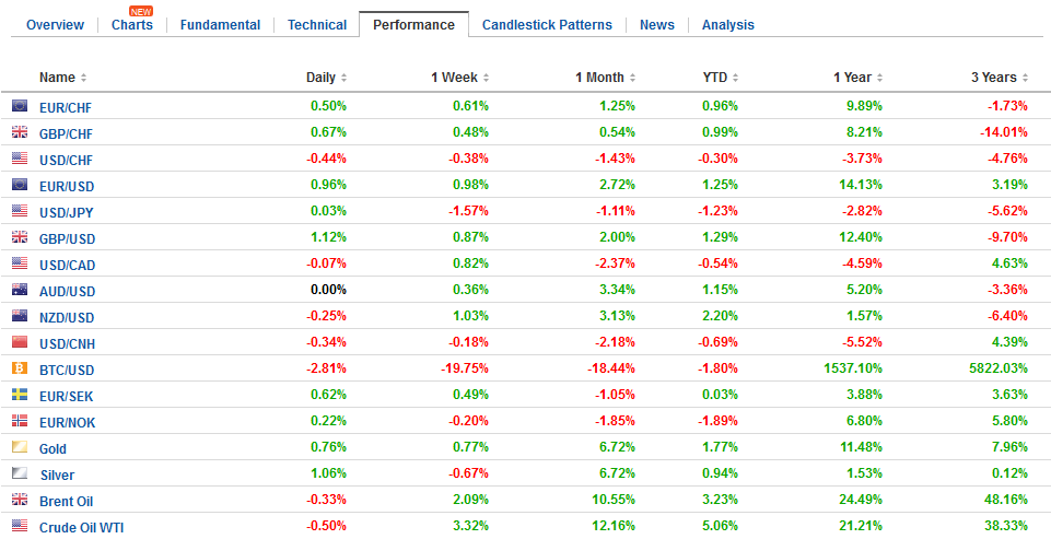 FX Performance, January 12