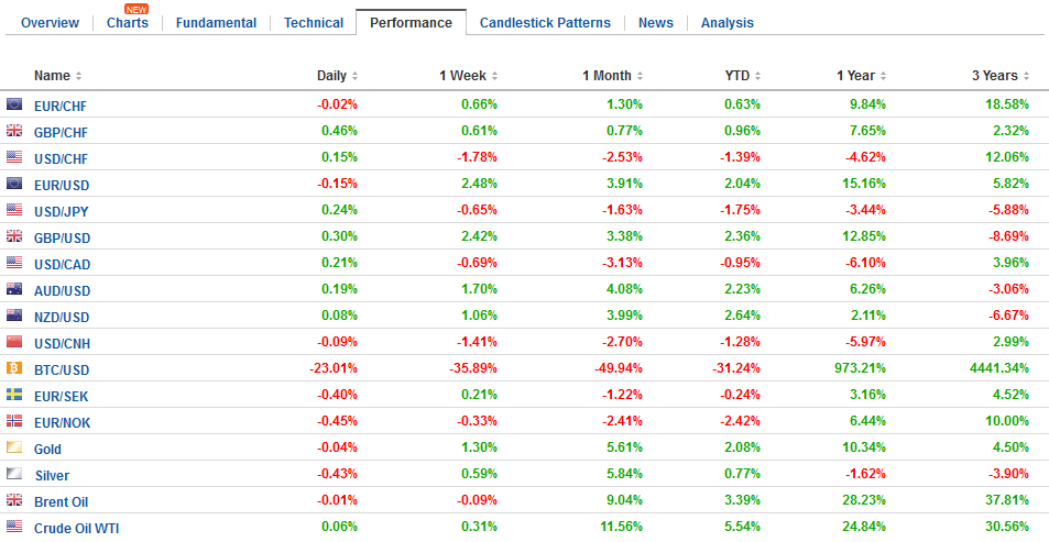 FX Performance, January 17