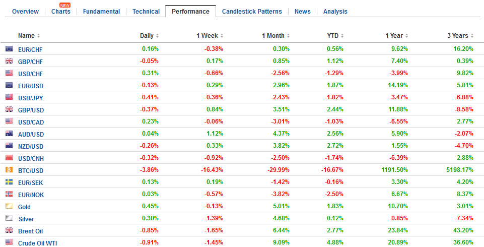 FX Performance, January 19