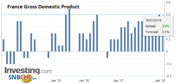 France Gross Domestic Product (GDP) QoQ, Q4 2017