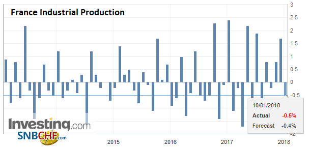 France Industrial Production, Nov 2017
