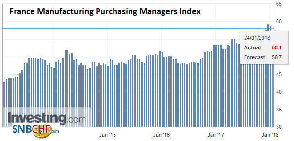 France Manufacturing Purchasing Managers Index (PMI), Jan 2018