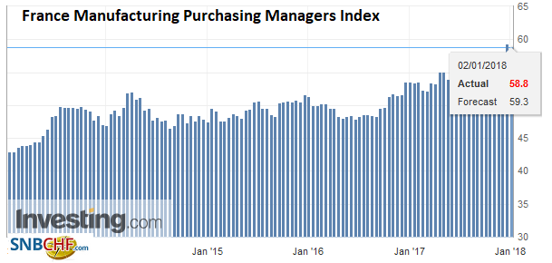 France Manufacturing Purchasing Managers Index (PMI), Dec 2017