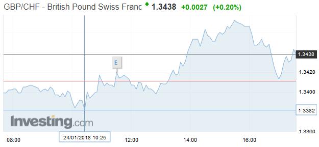 GBP/CHF - British Pound Swiss Franc, Janaury 24 2018