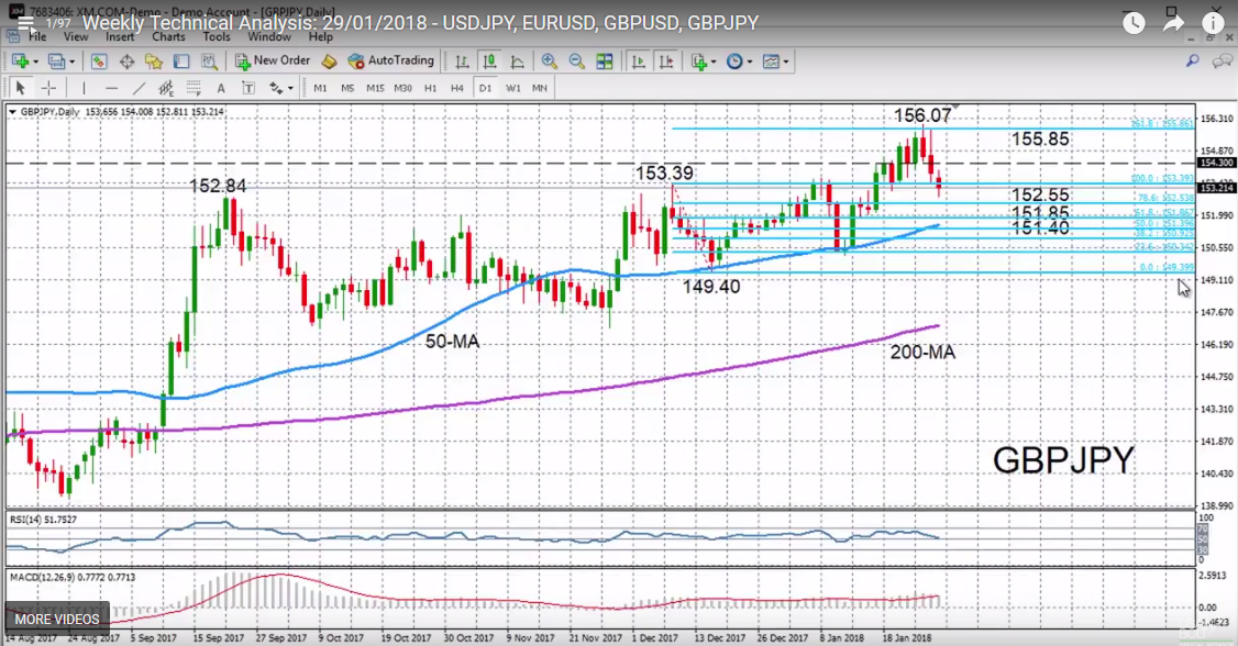 GBP/JPY with Technical Indicators, January 29