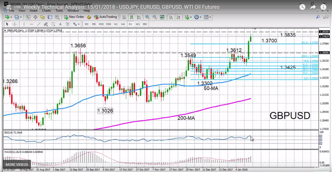 GBP/USD with Technical Indicators, January 15