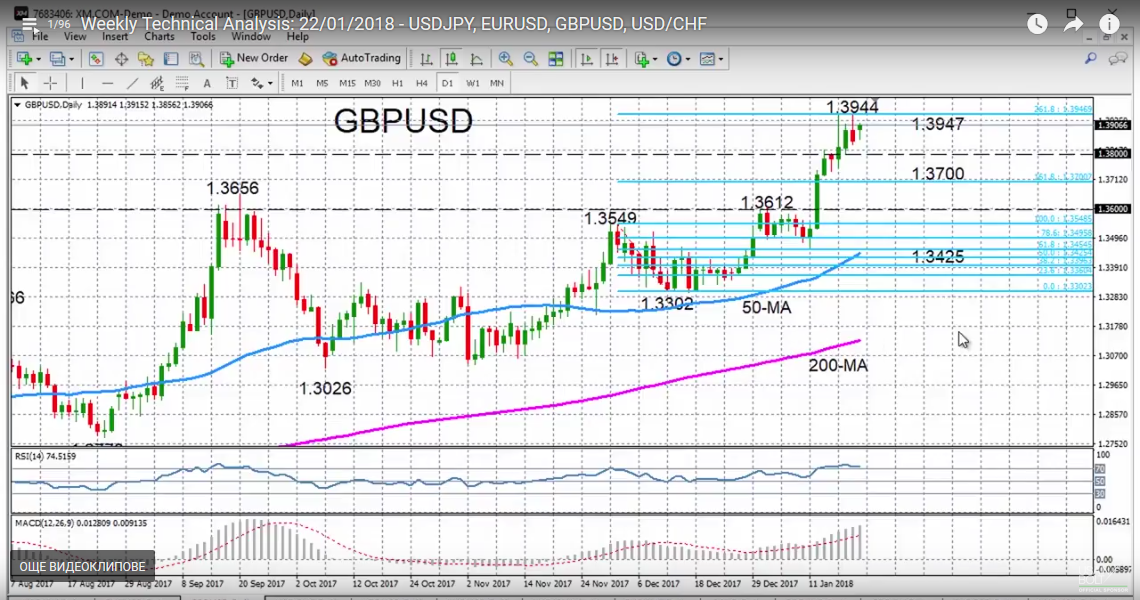 GBP/USD with Technical Indicators, January 22