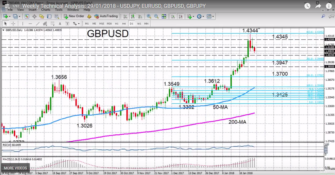 GBP/USD with Technical Indicators, January 29