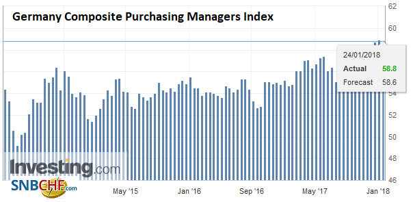 Germany Composite Purchasing Managers Index (PMI), Jan 2018