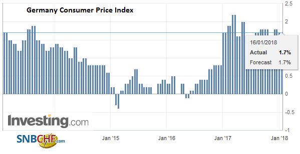 Germany Consumer Price Index (CPI) YoY, December 2017