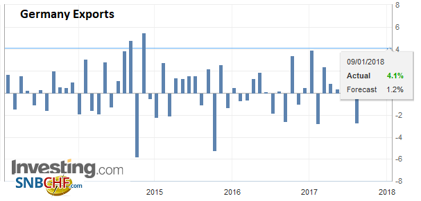 Germany Exports, Nov 2017