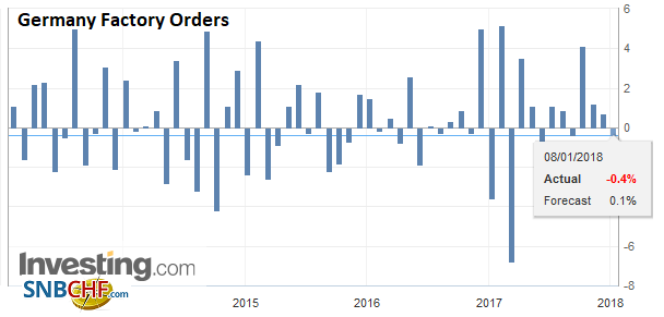 Germany Factory Orders, Nov 2017