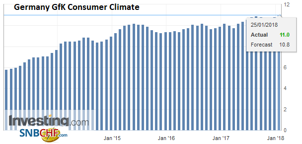 Germany GfK Consumer Climate, Feb 2018