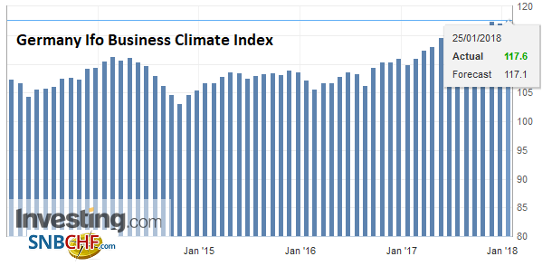Germany Ifo Business Climate Index, Jan 2018