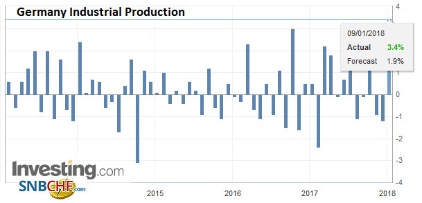 Germany Industrial Production, Nov 2017