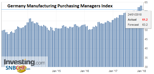 Germany Manufacturing Purchasing Managers Index (PMI), Jan 2018