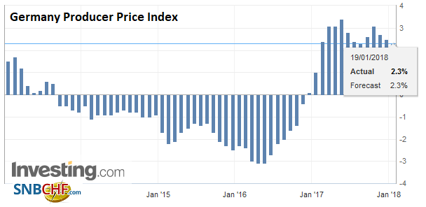 Germany Producer Price Index (PPI) YoY, Dec 2017