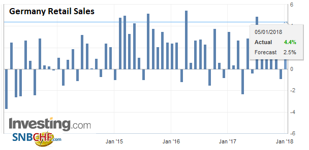 Germany Retail Sales YoY, Nov 2017