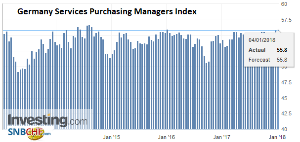 Germany Services Purchasing Managers Index (PMI), Jan 2018
