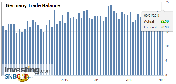 Germany Trade Balance, Nov 2017