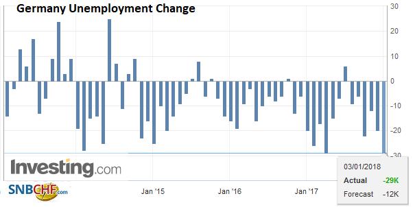Germany Unemployment Change, Dec 2017