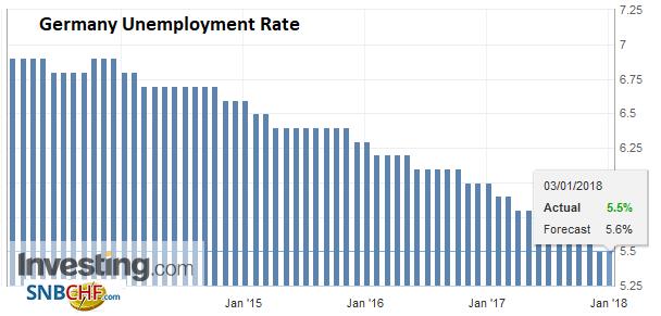 Germany Unemployment Rate, Dec 2017