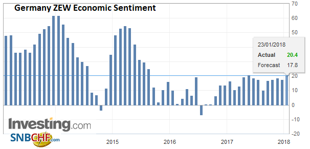 Germany ZEW Economic Sentiment, Jan 2018