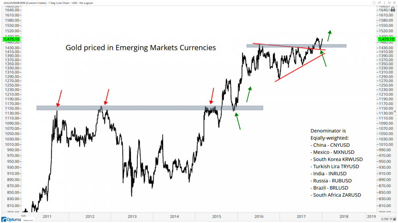 Gold Prices in Emerging Markets Currencies, 2010 - 2018
