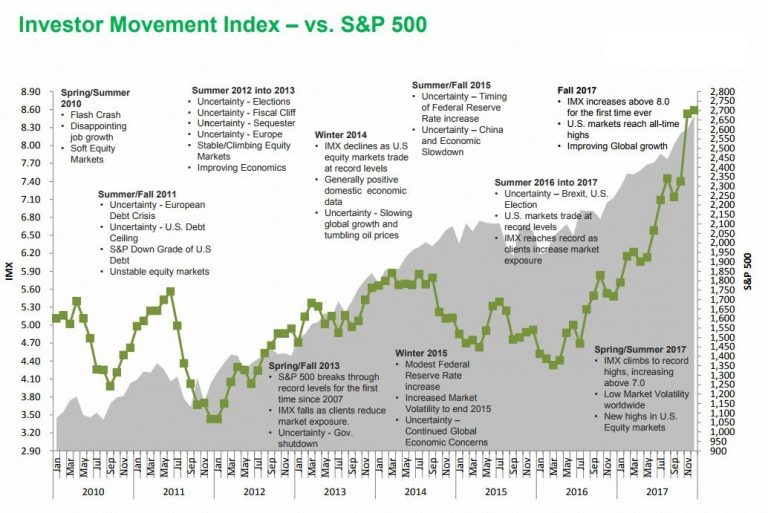 Investor Movement Index, 2010 - 2017