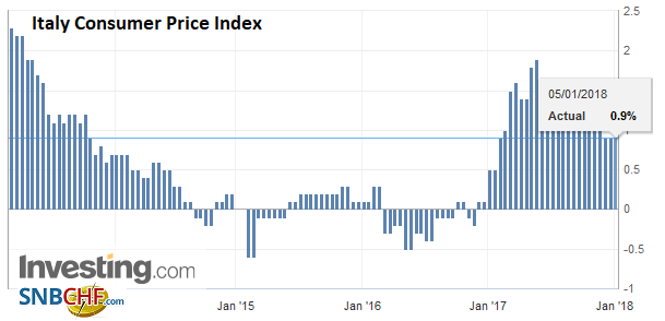 Italy Consumer Price Index (CPI) YoY, Dec 2017