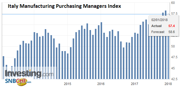 Italy Manufacturing Purchasing Managers Index (PMI), Dec 2017