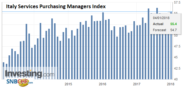 Italy Services Purchasing Managers Index (PMI), Dec 2017
